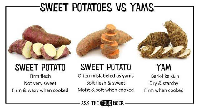 Sweet potatoes vs Yam. The difference between sweet potatoes and yam.